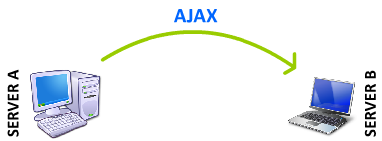 ajax cross domain