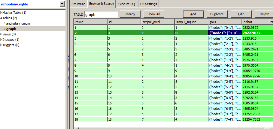 show all data graph on sqlite