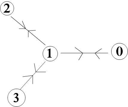 graph with distance and arrow