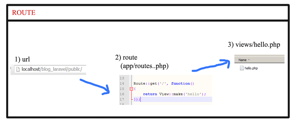 route diagram laravel